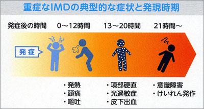 重症なIMDの症状と発現時期